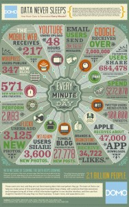 Internet activity, every minute of every day